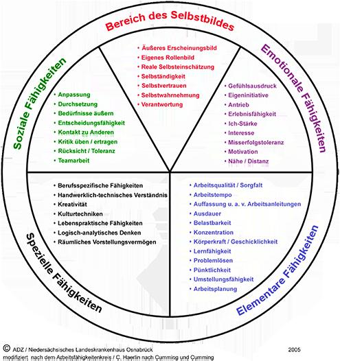 Diagramm Handlungs- und Arbeitsfähigkeiten